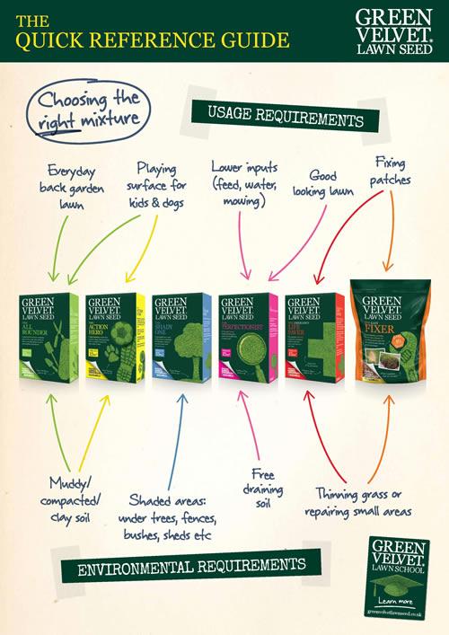 Green Velvet Seed Poster