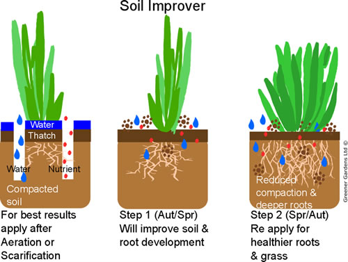 Soil Improver Diagram